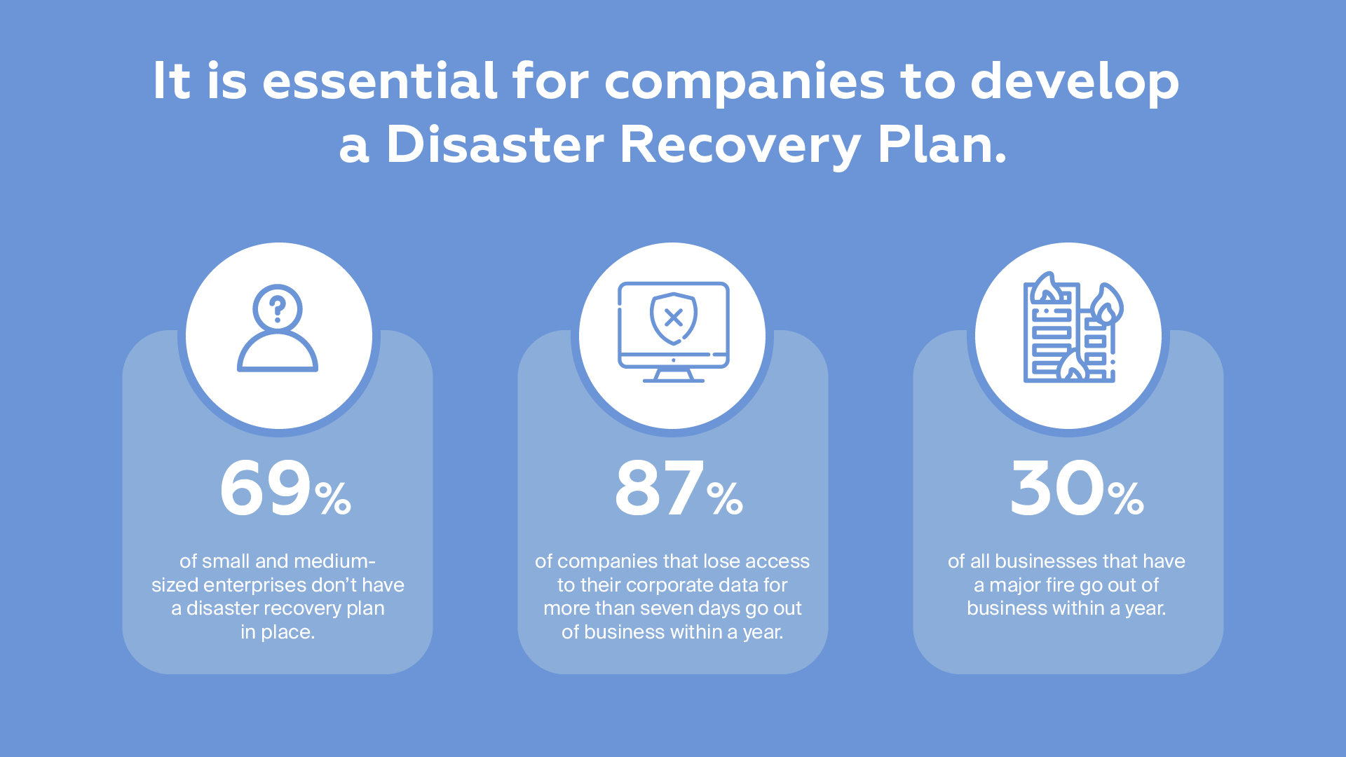 Draas disaster recovery