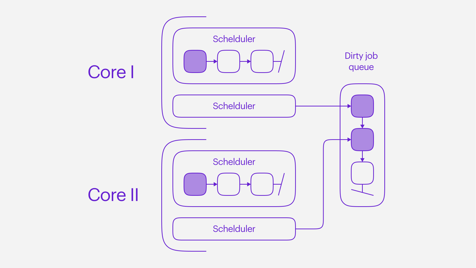 erlang dirty scheduler